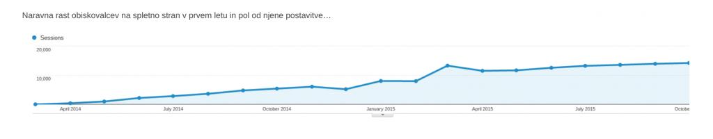 povečevanje obiska na spletno stran